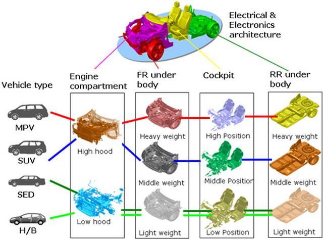 画像: クルマの構造を4つに分け、上図のようにさまざまに組み合わせることによって多様な車種/カテゴリーに対応する。さらに電子部品なども共通化されることで、従来車種ごとに異なっていた配線なども共用可能になる。