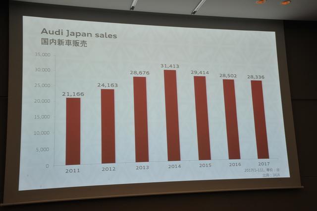 画像: 2017年の国内新車販売は前年をわずかながら下回った。
