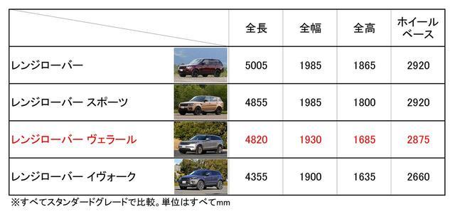 画像: レンジローバーの4モデルをサイズ比較。