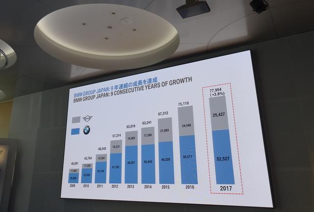 画像: 日本におけるBMWグループは9年連続で成長。