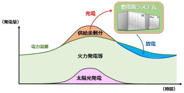 画像: 需給調整への活用例。