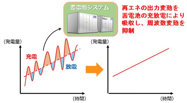 画像: 周波数変動への対応例。