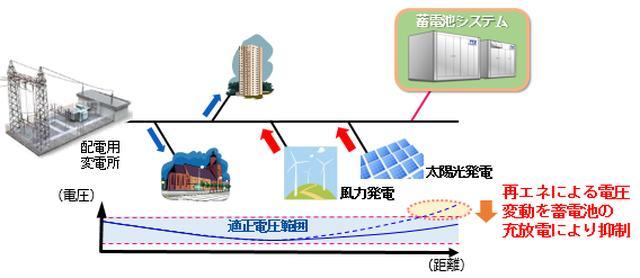 画像: 配電系統における電圧変動への対応例。