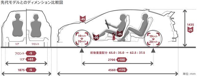 画像: 新型(FK8)シビック タイプRは走りの世界基準を目指してプラットフォームを一新。各ディメンションやジオメトリー(サスの取り付け位置や角度)を最適化しているという。