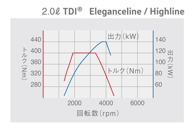 画像: 2L直4ディーゼルターボエンジンのトルク曲線。
