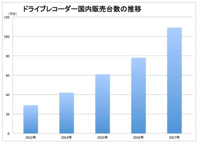 画像: 2016年は29%の伸びだった、ドライブレコーダーの販売台数。
