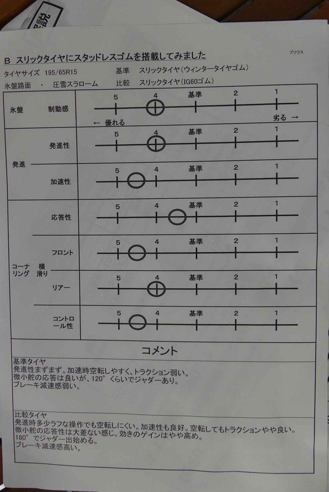画像: これは、横浜ゴムのテストドライバーの評価。