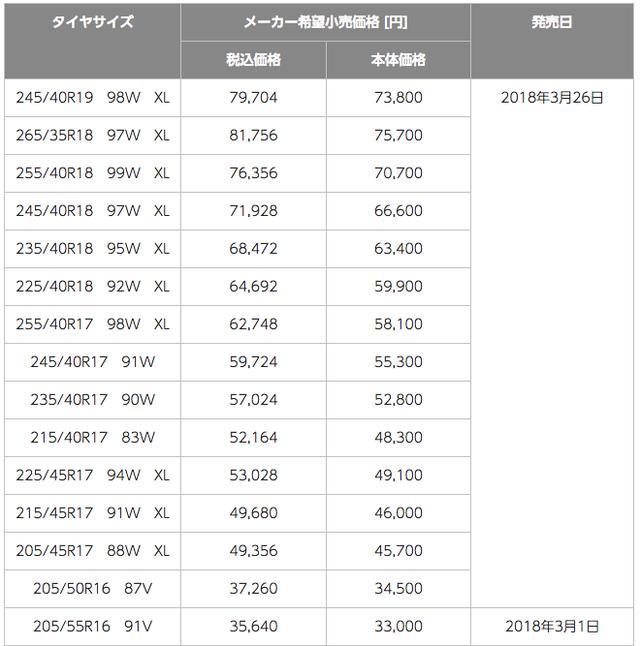 画像1: ポテンザRE-12Dの価格/ラインアップ