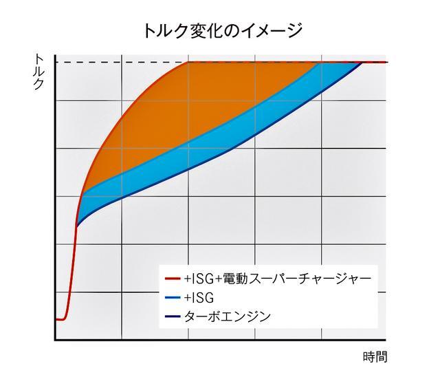 画像: ISGと電動スーパーチャージャーにより、低速域からトルクが増大している。