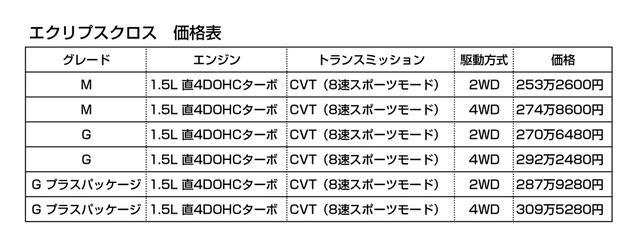 画像: エクリプスクロスの価格表