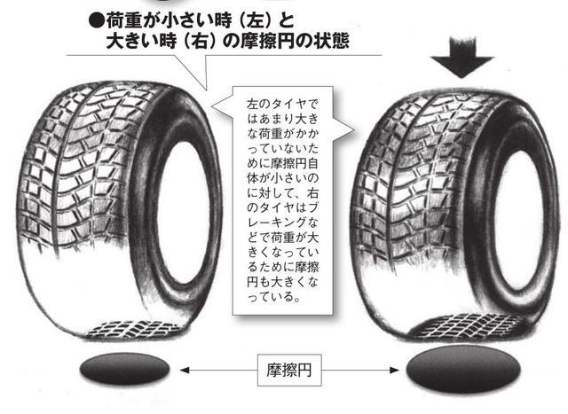 画像1: 摩擦円を考えたドラテク で「引き出し」を多くする