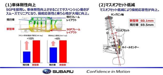 画像1: 今回の説明会で配られた資料の一部。ここでは乗り心地とロールについて解説。
