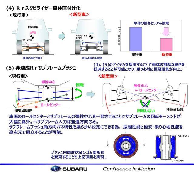 画像2: 今回の説明会で配られた資料の一部。ここでは乗り心地とロールについて解説。