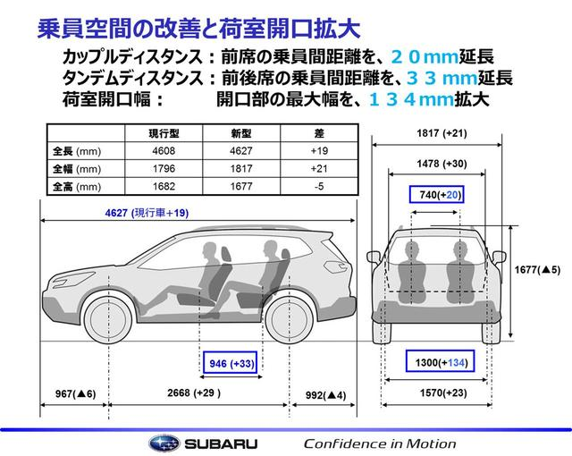画像: 従来モデルと新型の寸法を比較した資料。