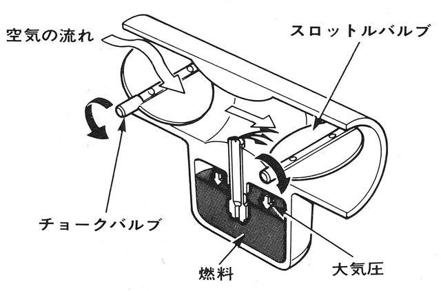 画像: キャブレターの構成図。ソレックスやウエーバーも、この図と同じく固定ベンチュリー式だ。(自動車のメカはどうなっているか エンジン系:グランプリ出版より)