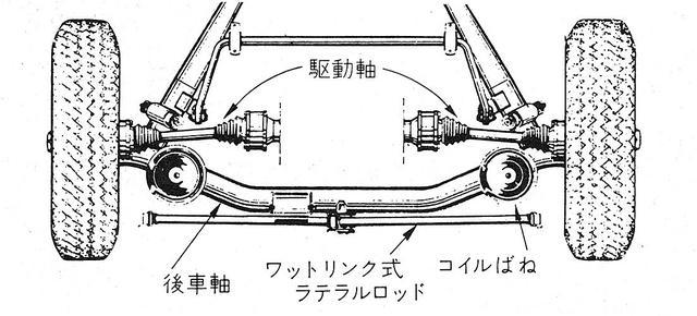 画像: ドディオンアクスルの解説図。図の真ん中、空白部分がリアデフだ。