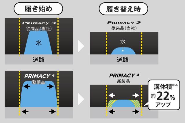 画像1: 製品技術②:新溝形状