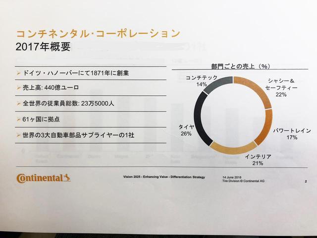 画像: コンチネンタル社の概要。タイヤ部門の売上げは全体の26%。