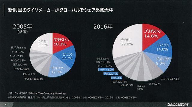 画像: メーカー別、世界のタイヤ販売比率。