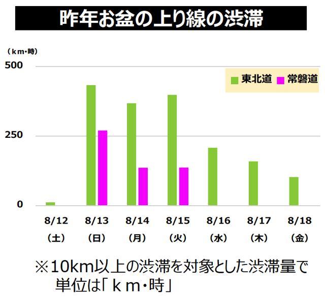 画像: お得情報1:東北方面から東京へのUターンは、常磐道が狙い目