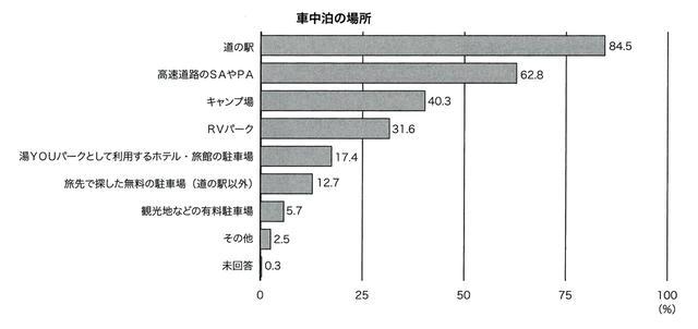 画像: 車中泊の場所として使用される施設。RVパークの利用率はまだそこまで高くないが、2年前と比べると約2倍になっているという。キャンピングカー白書2018からの抜粋。