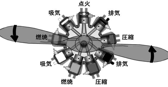 画像: 星型エンジンの概念。4サイクル/4行程を2気筒ずつ。これに点火が加わり9気筒。初期は5〜7気筒。第2次大戦になると二重配置で14〜18気筒が一般的になる。