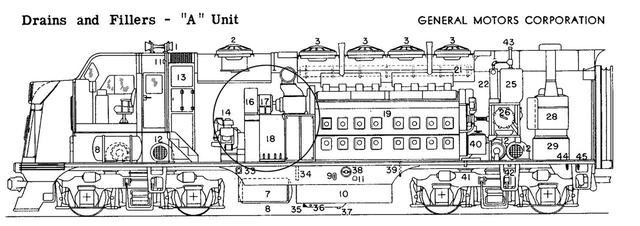 画像: GMが公開するFシリーズ機関車の内部。巨大なEMD-567B型V16エンジンの前部(丸く囲った部分)が発電ユニット。後部のストーブのようなものは、客車暖房用の蒸気ボイラーだ。