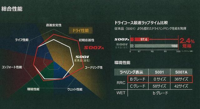 画像: POTENZA S007Aと、従来品POTENZA S001の性能比較チャート。この図を見る限り、ウエット性能に関しては同等なのだが…。