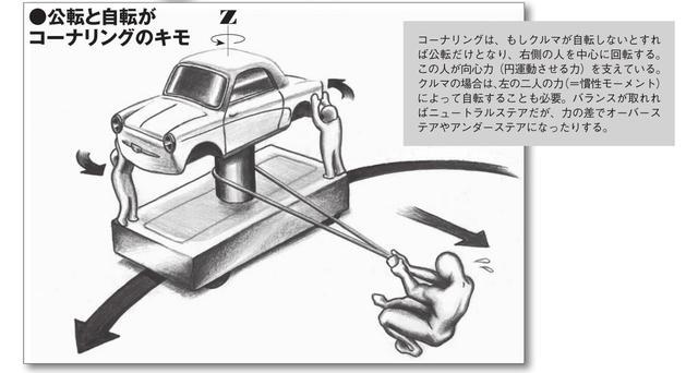 画像1: クルマのコーナリングで 公転と自転に着目する