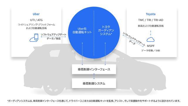画像: 2021年に自動運転車を導入