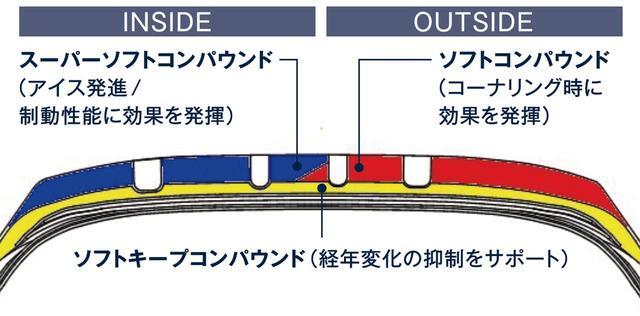 画像: トリプルトレッド構造 ・・・高いアイス性能とハイト系車両に求められる操縦安定性を両立する。
