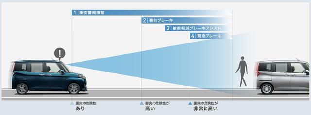 画像: スマートアシストIIIの衝突警報機能/衝突回避支援ブレーキ機能イメージ図。