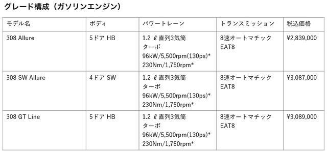 画像2: 注目は新開発の1.5Lクリーンディーゼルと新世代8速AT