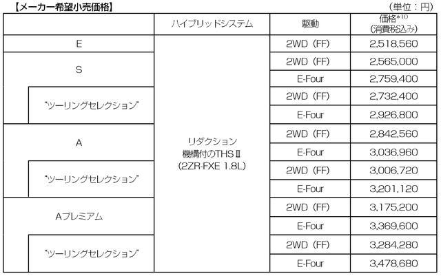 画像: 北海道と沖縄のみ価格が異なる。また、価格にリサイクル料金は含まれない。
