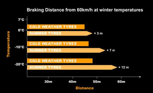 画像: 7℃を下回るとサマータイヤの制動距離がウインタータイヤより伸びてしまう。コンチネンタルタイヤでは、履き替えタイミングの目安として気温7℃を推奨している。