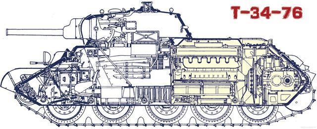 画像: 旧ソ連戦車の原典であるT-34-76の断面。画期的な傾斜装甲の本体や大径の5転輪など、現代戦車のすべての基礎がある。ディーゼルエンジンとその直後の変速機だけで本体の半分以上を占めている。