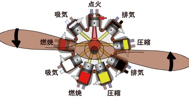 画像: 以前にも紹介した原理図。星形エンジンは非常に小型軽量かつ合理的に多気筒・大出力が得られ、航空機に最適なエンジンだった。