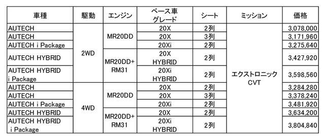 画像: 日産 エクストレイル オーテックの価格表。すべて税込。