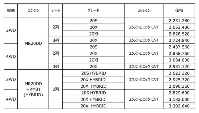 画像: 日産 エクストレイルの価格表。すべて税込。