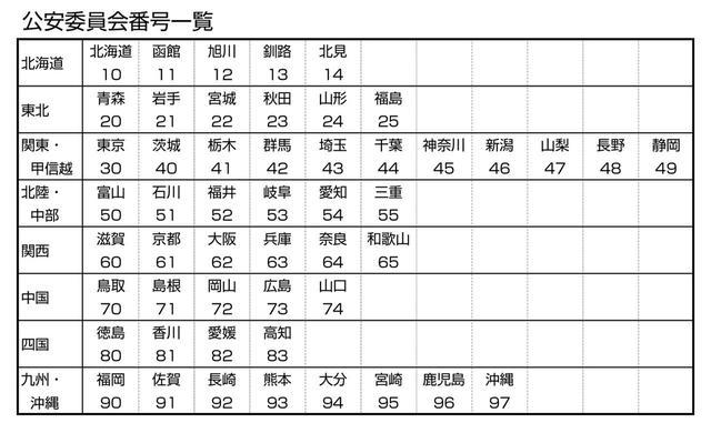 画像: 都道府県公安委員会の番号一覧。