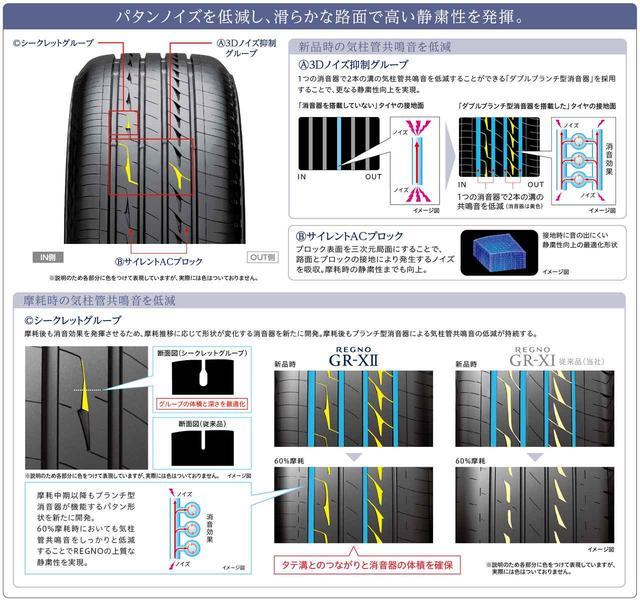 画像: レグノGR-X IIは、静粛性能を持続