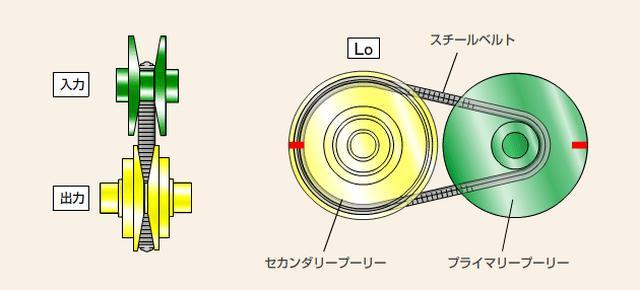 画像: CVTの概念図。ギア(歯車)はなく、ベルトとプーリーで、常に速度に応じた適切な加速感が得られるのが魅力だ。