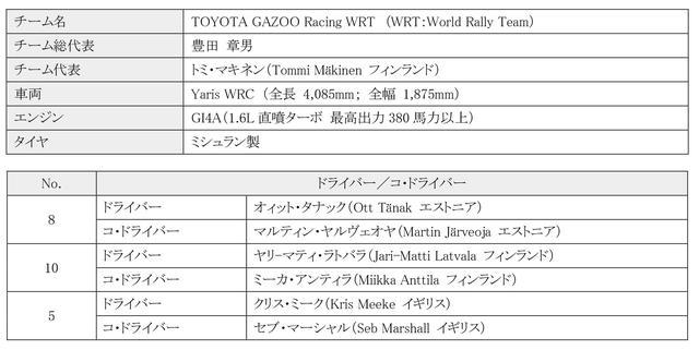 画像1: WRC世界ラリー選手権