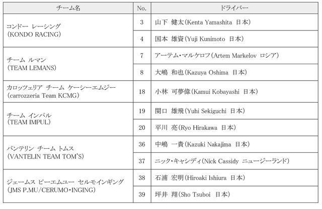 画像1: 全日本スーパーフォーミュラ選手権