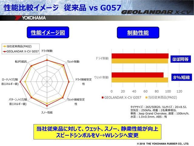 画像2: ジオランダーX-CVってどんなタイヤ?