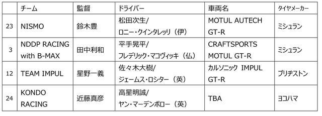 画像2: SUPER GT GT500 クラス