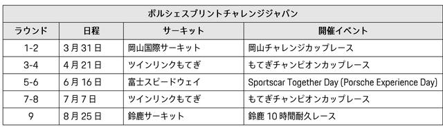 画像: ポルシェスプリントチャレンジジャパン 2019年シーズン レースカレンダー