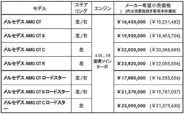 画像2: Sクラス同様のテレマティクスを採用。20台限定の「GT R PRO」も発表。