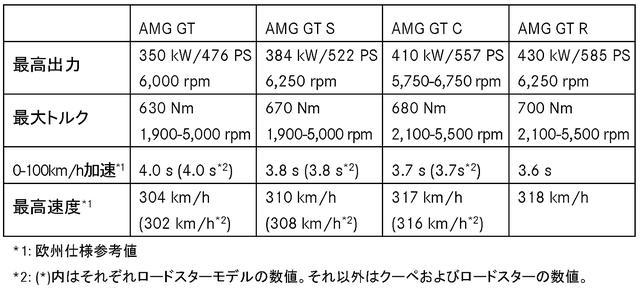 画像1: Sクラス同様のテレマティクスを採用。20台限定の「GT R PRO」も発表。
