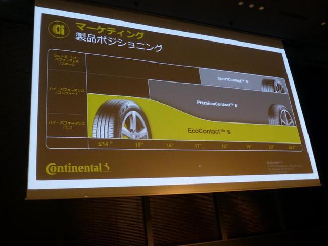 画像: 今回登場したエココンタクト6は、欧州ではすでに13〜22インチの全93サイズを用意。コンチネンタルタイヤ製品のポジショニングはこのようになる。